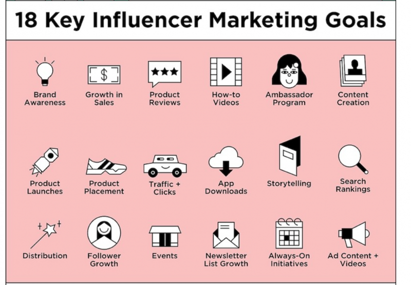 Influencer Marketing Goals by The Shelf